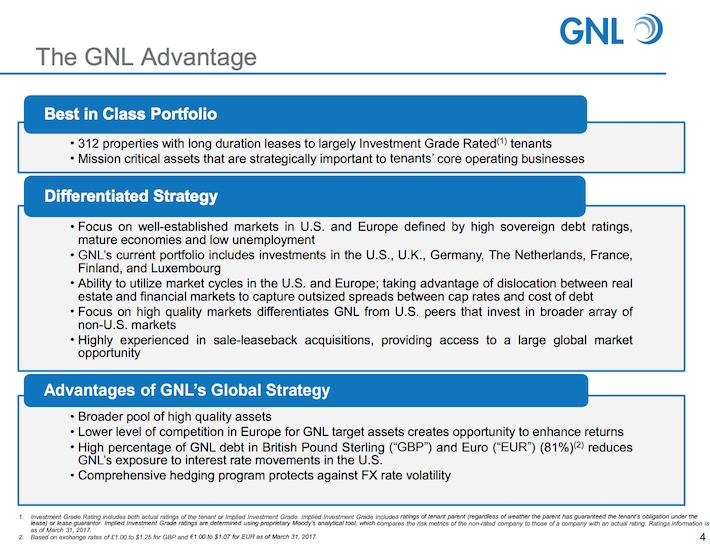 GNL Global Net Lease The GNL Advantage