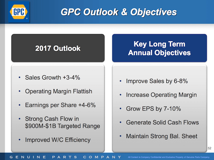 GPC Genuine Parts Company GPC Outlook & Objectives