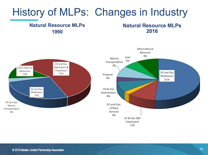 History of MLPs Changes in Industry Part Two