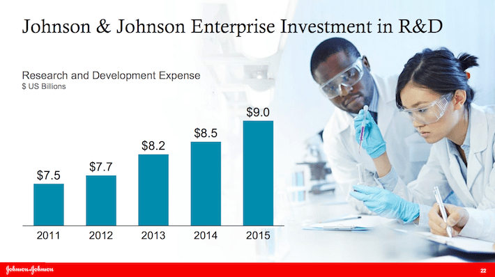 JNJ Johnson & Johnson Enterprise Investment in R&D