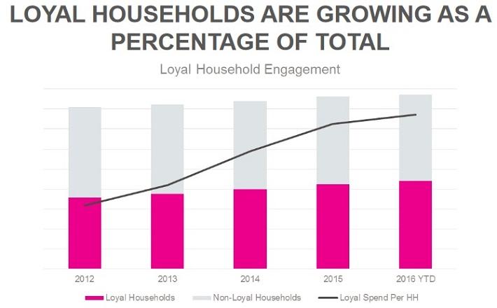KR Households