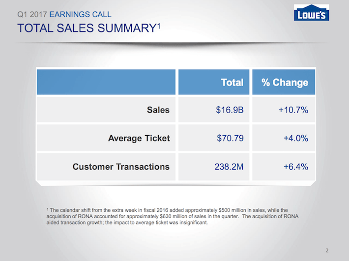 LOW Lowe's Companies Total Sales Summary