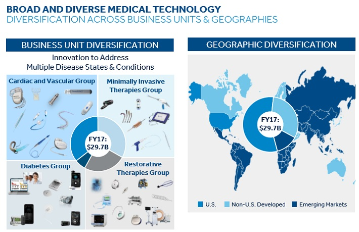 Medtronic: Why Investors Should Expect This Dividend Aristocrat to