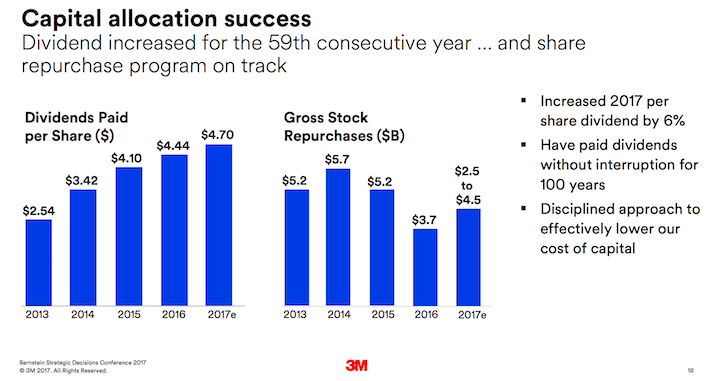 MMM 3M Company Capital Allocation Success