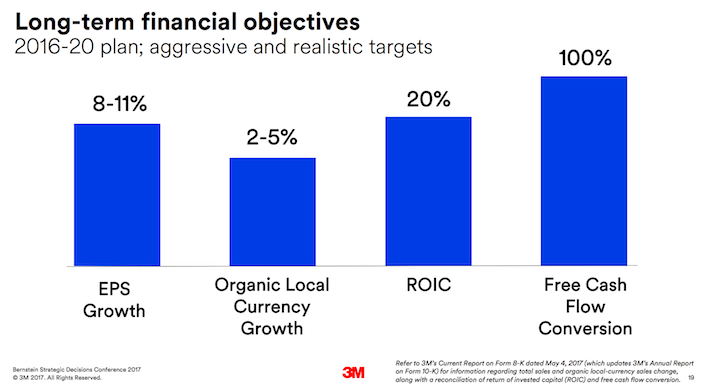 MMM 3M Company Long-Term Financial Objectives
