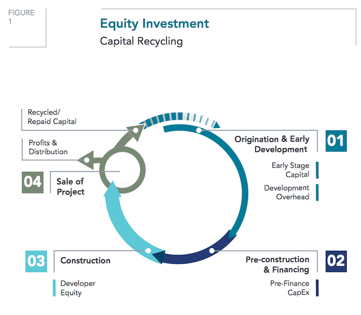 PEGI Pattern Energy Group Equity Investment