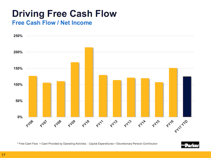 PH Parker-Hannifin Driving Free Cash Flow