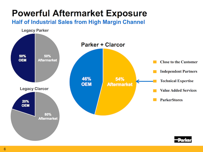 PH Parker-Hannifin Powerful Aftermarket Exposure