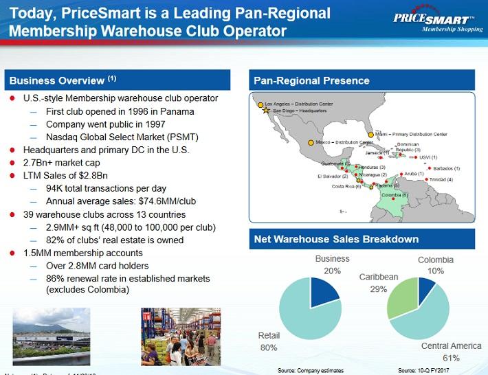 PSMT Overview