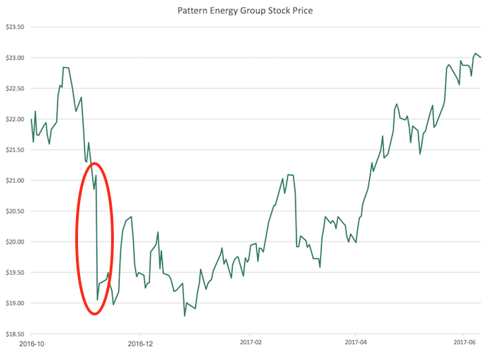 Pattern Energy Group Stock Price