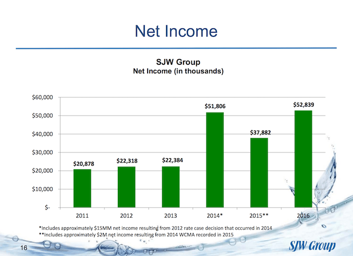 SJW Group Net Income