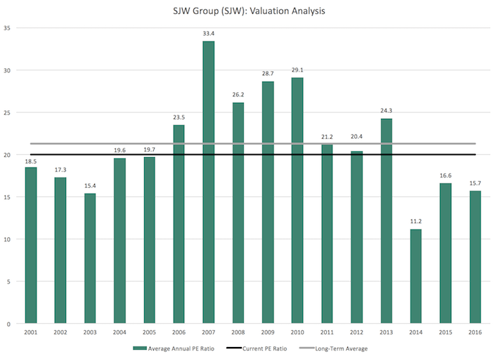 SJW Group Valuation Analysis