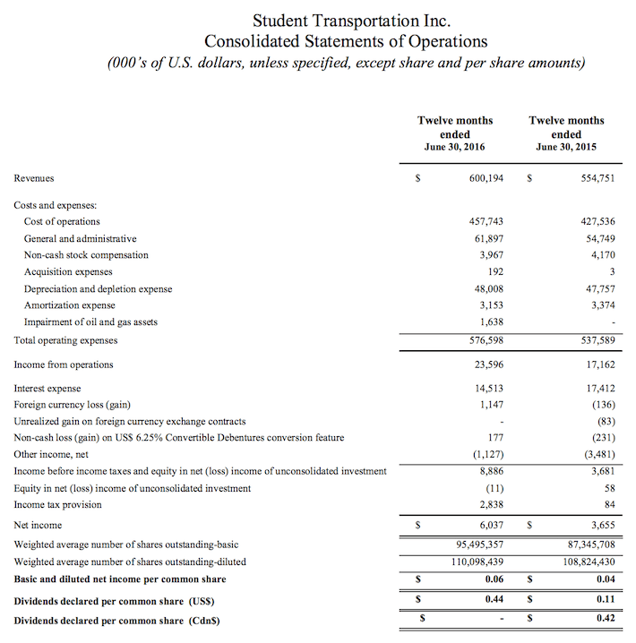 STB Student Transportation Income Statement