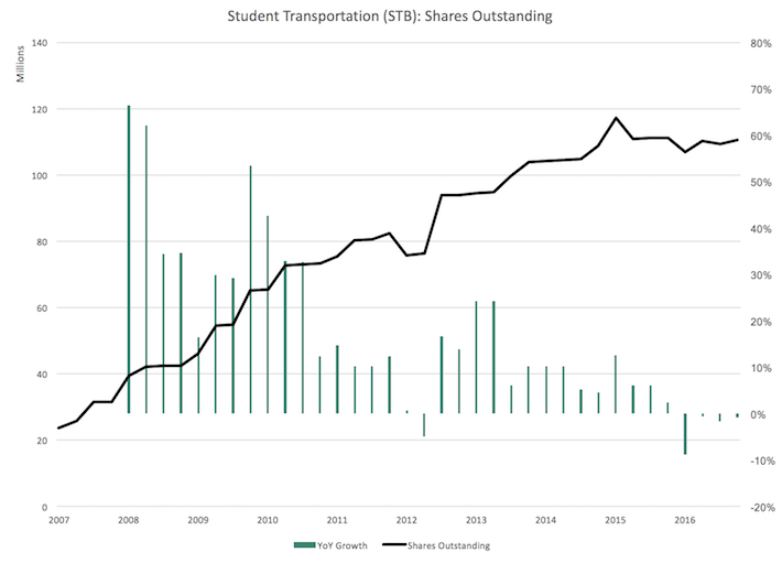 STB Student Transportation Shares Outstanding