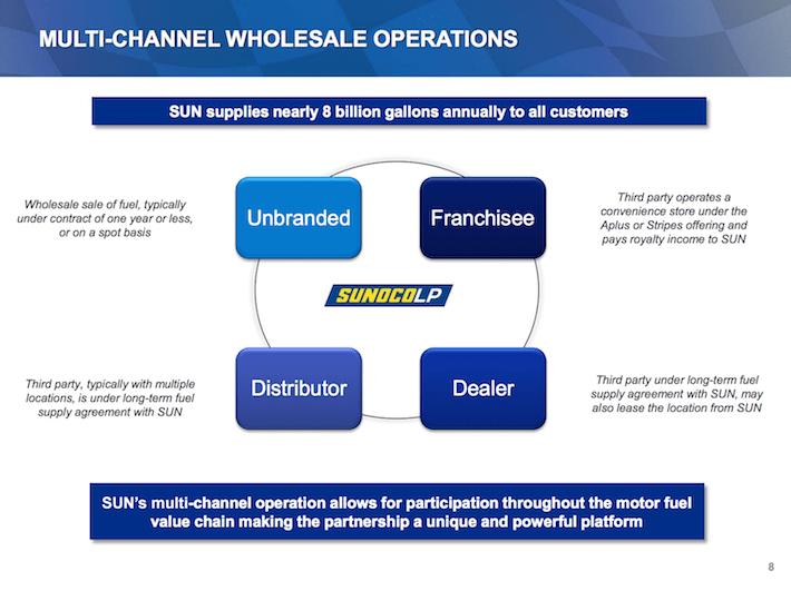 SUN Sunoco LP Multi-Channel Wholesale Operations
