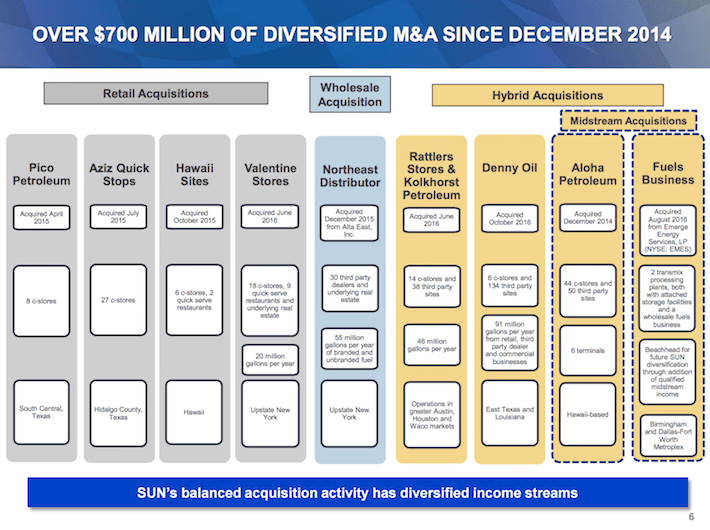 SUN Sunoco LP Over $700 Million of Diversified M&A Since December 2014