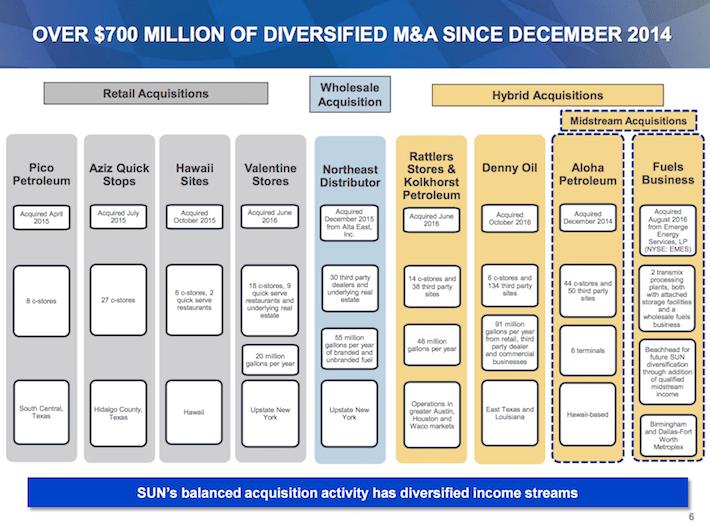 SUN Sunoco LP Over $700 Million of Diversified M&A Since December 2014