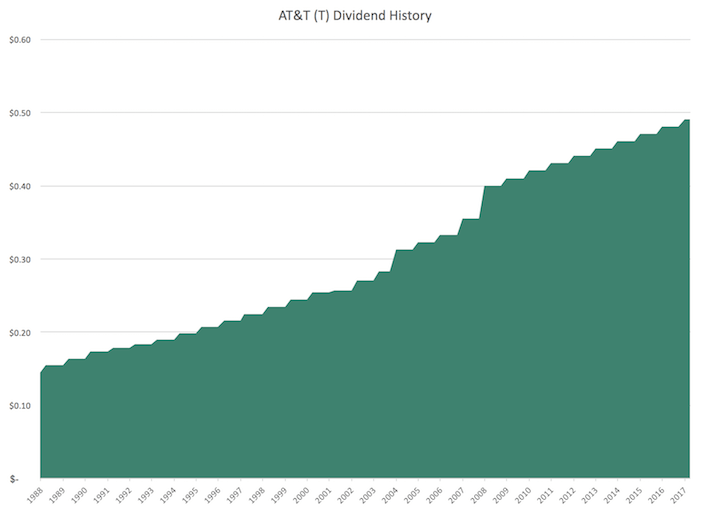 T AT&T Dividend History