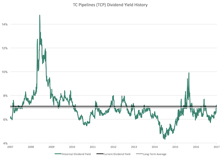 TCP TC Pipelines Dividend Yield History