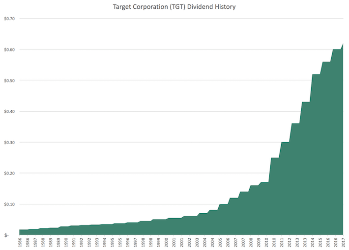 TGT Target Corporation Dividend History