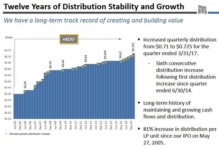 TLP Distributions