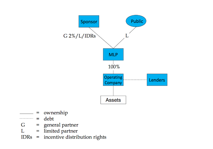 Typical MLP Corporate Structure