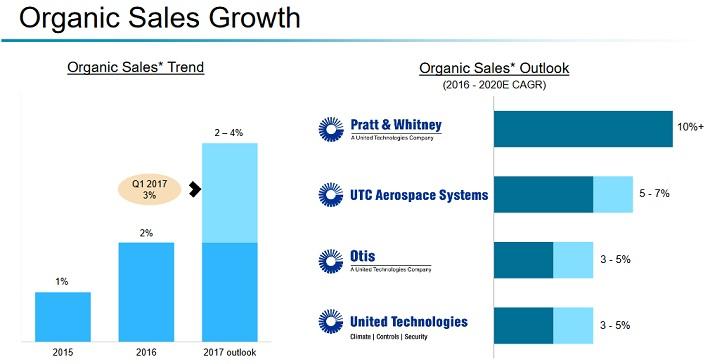 UTX Growth