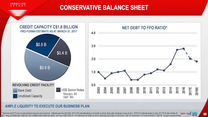 VET Vermilion Energy Conservative Balance Sheet