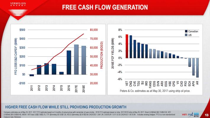 VET Vermilion Energy Free Cash Flow Generation