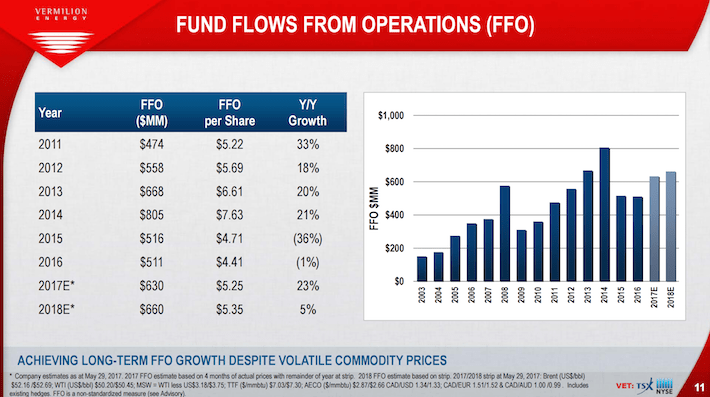 VET Vermilion Energy Fund Flows From Operations