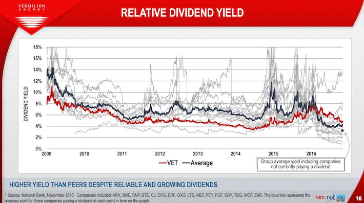 VET Vermilion Energy Relative Dividend Yield