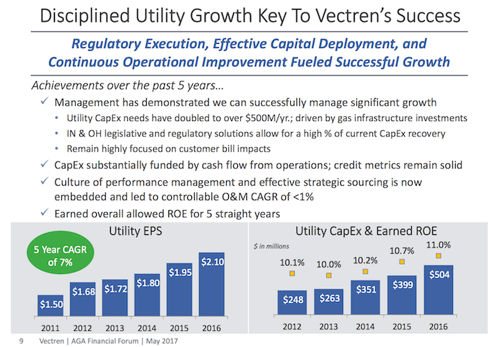 VVC Vectren Disciplined Utility Growth Key to Vectren's Success