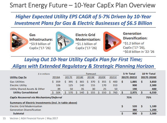 VVC Vectren Smart Energy Future - 10 Year CAPEX Plan Overview