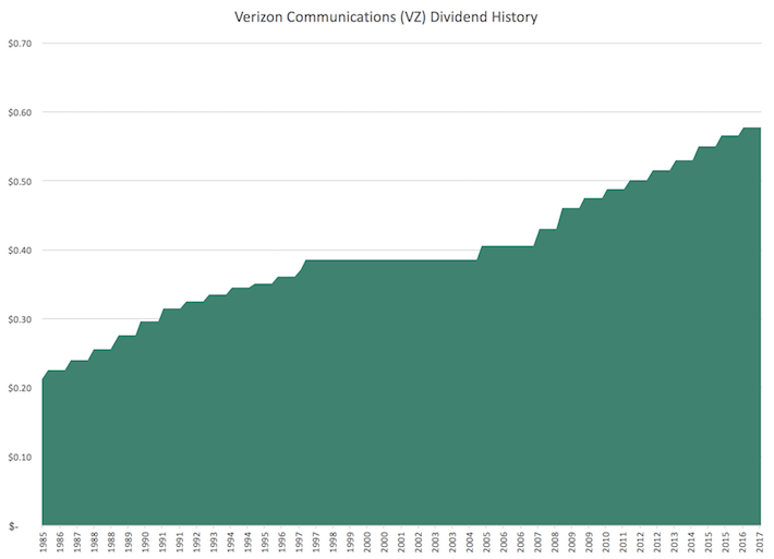 VZ Verizon Communications Dividend History