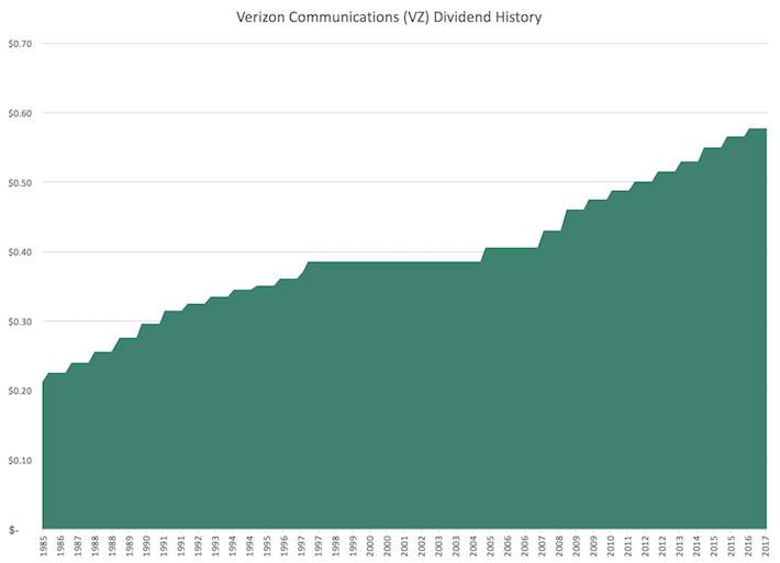 VZ Verizon Communications Dividend History