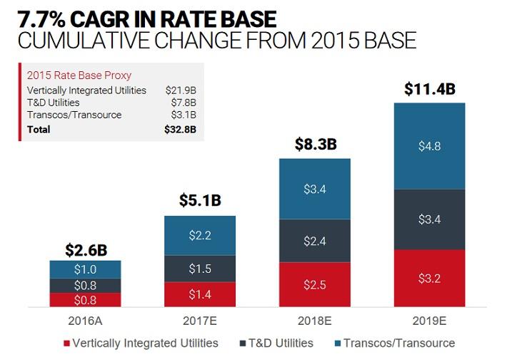 AEP Rate