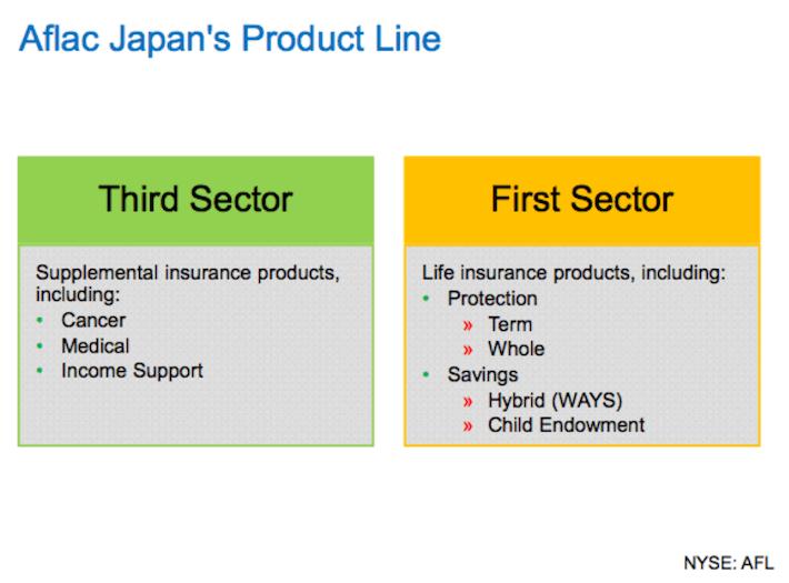 AFL Aflac Japan's Product Line
