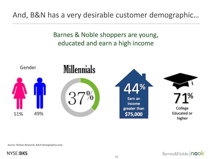 BKS Barnes & Noble B&N Has A Very Desirable Customer Demographic
