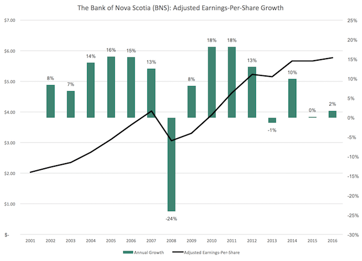 BNS Adjusted Earnings-Per-Share Growth