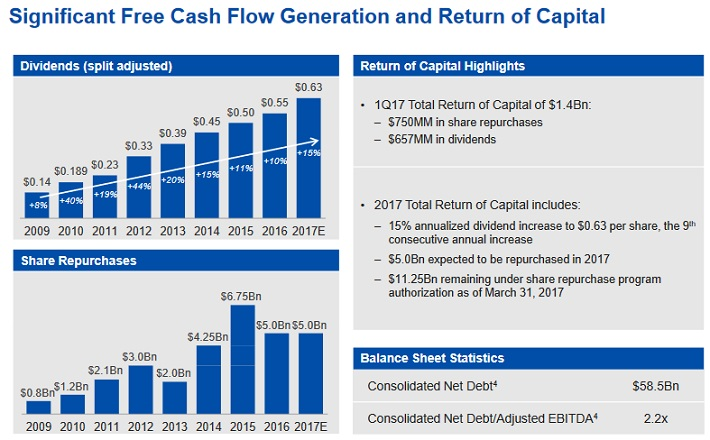 CMCSA Cash Flow