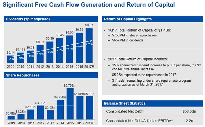 CMCSA Cash Flow