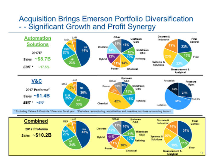 EMR Emerson Electric Acquisition Brings Emerson Portfolio Diversification - Significant Growth and Profit Synergy