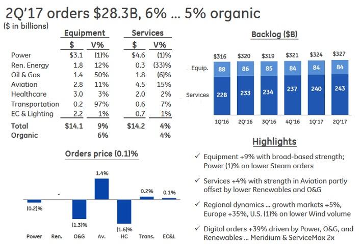 GE Orders