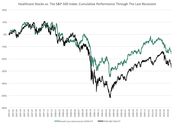 The Performance Of Different Stock Market Sectors Over