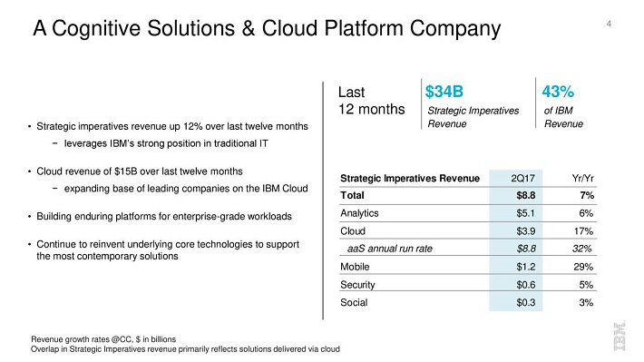 IBM Turnaround