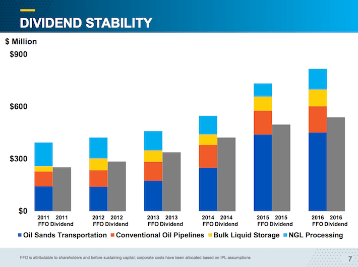 IPL.TO Dividend Stability