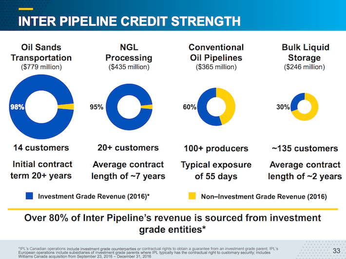 IPL.TO Inter Pipeline Credit Strength