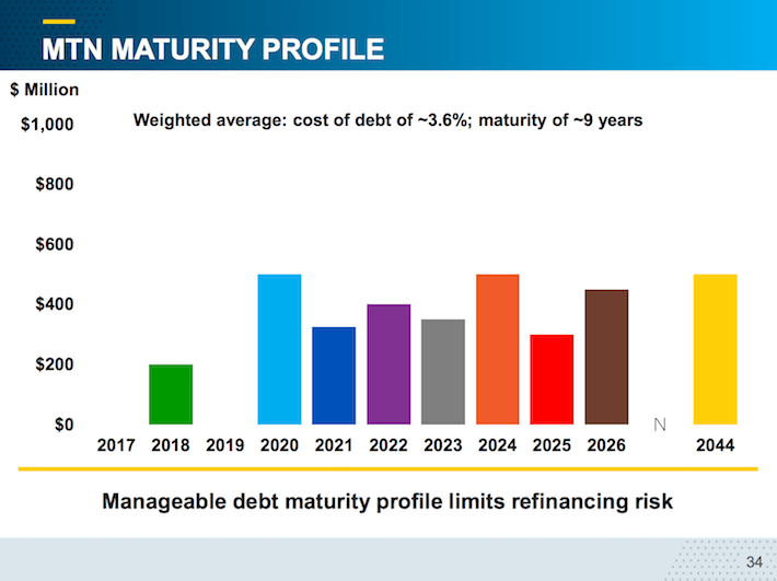 IPL.TO MTN Maturity Profile