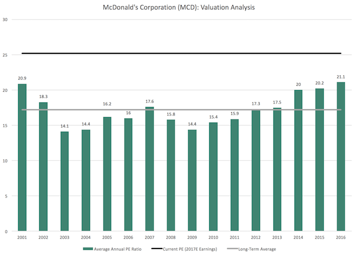 historical analysis of mcdonalds Industry with a market share of 367%, dunkin brands with 246% and other competitors like mcdonalds, costa  strategic analysis of starbucks corporation.