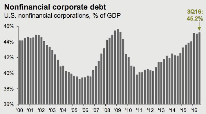 Nonfinancial Corporate Debt